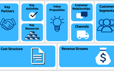 What is Business Model Canvas and Why is It Important? [PDF Download]