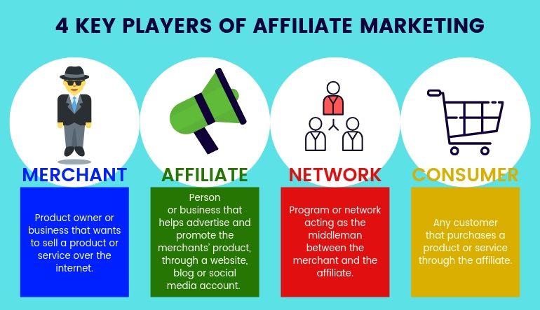 4 key players of affiliate marketing