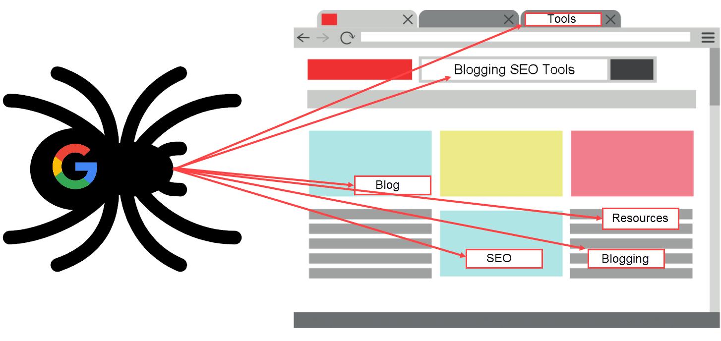 LSI for Blog SEO